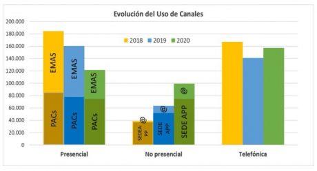 Evolución 2018-2020 de las gestiones realizadas a través de todos los canales